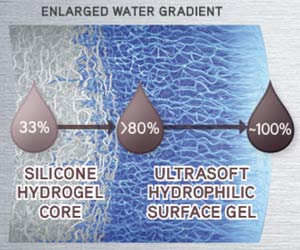 Silicon hydrogel daily disposable soft contact lenses